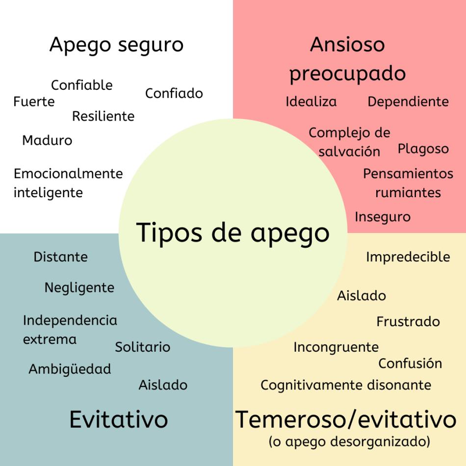 Tipos de apego